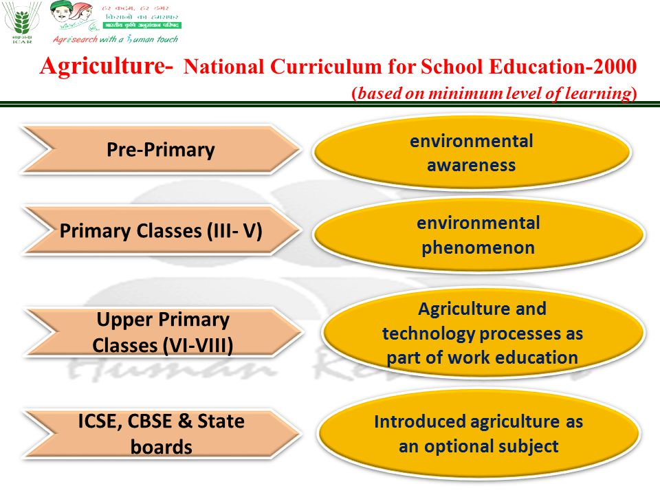 Agriculture- National Curriculum for School Education-2000 (based on minimum level of learning) Pre-Primary environmental awareness Primary Classes (I