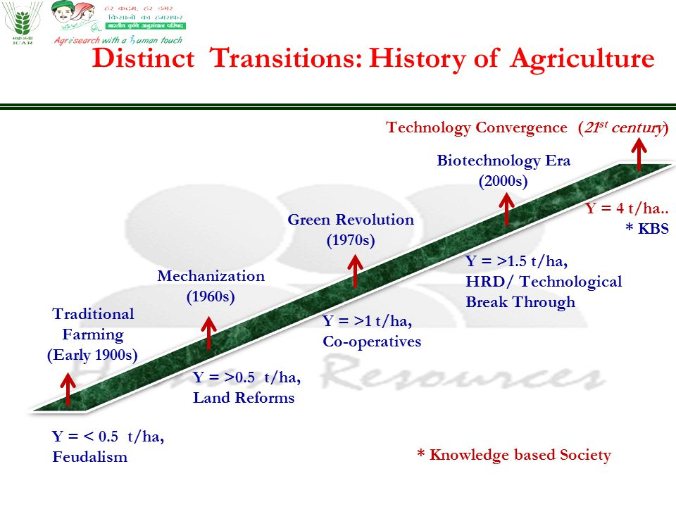 Y = 4 t/ha.. * KBS Traditional Farming (Early 1900s) Mechanization (1960s) Green Revolution (1970s) Biotechnology Era (2000s) Technology Convergence (