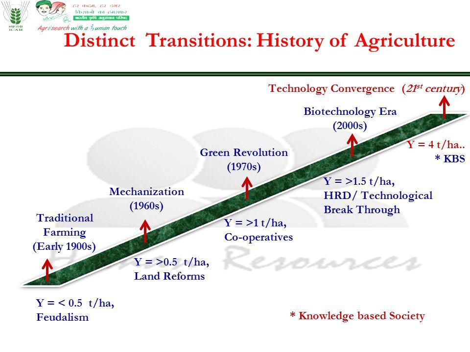 Formal Agricultural Education:10+2 level