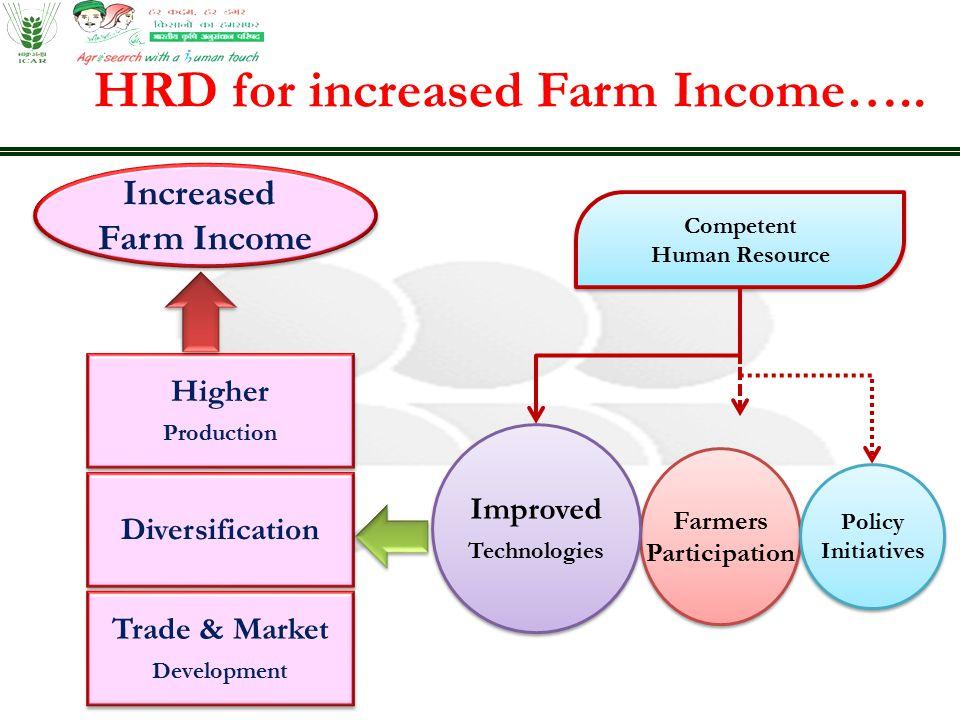 Farmers Participation Farmers Participation Improved Technologies Improved Technologies Increased Farm Income Increased Farm Income Higher Production