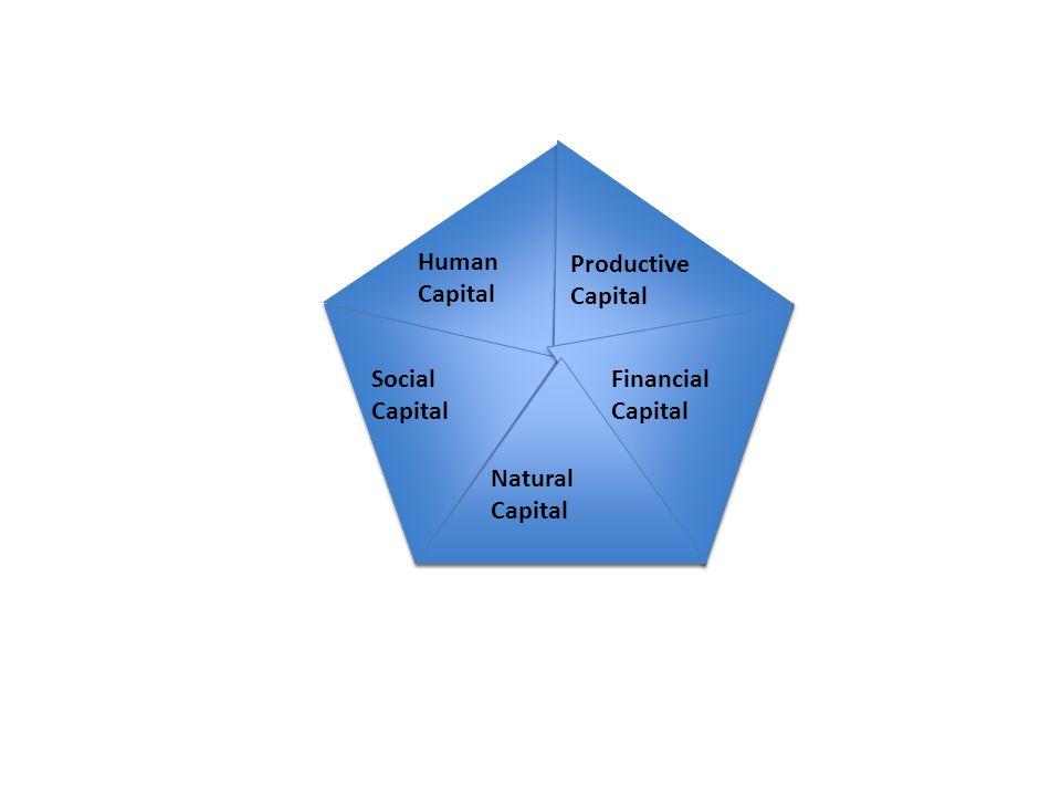 Human Capital Productive Capital Social Capital Financial Capital Natural Capital