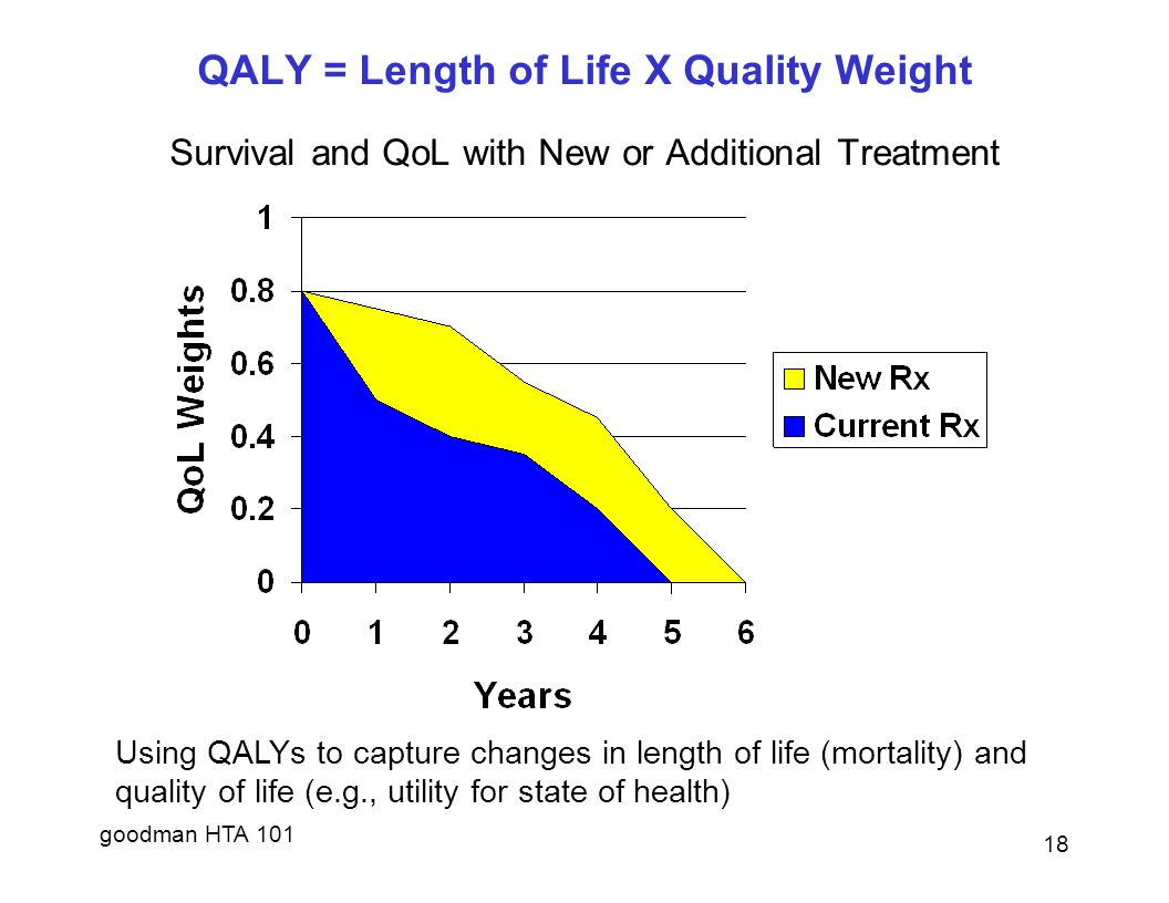goodman HTA 101 QALY = Length of Life X Quality Weight Survival and QoL with New or Additional Treatment Using QALYs to capture changes in length of life (mortality) and quality of life (e.g., utility for state of health) 18