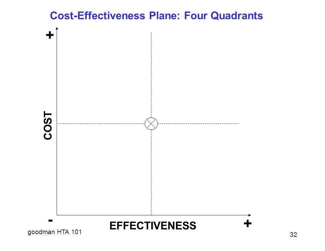 goodman HTA 101 + COST - + EFFECTIVENESS Cost-Effectiveness Plane: Four Quadrants 32