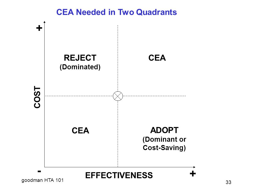 goodman HTA 101 + COST REJECT (Dominated) CEA ADOPT (Dominant or Cost-Saving) - + EFFECTIVENESS CEA Needed in Two Quadrants 33