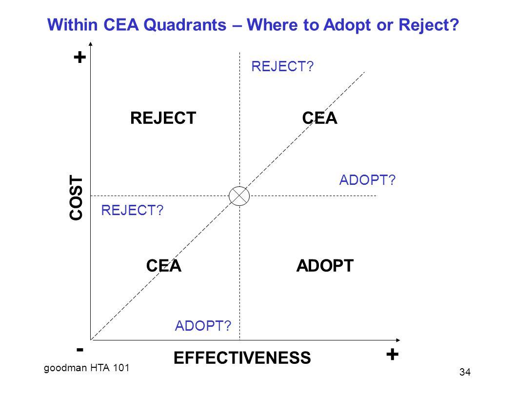 goodman HTA 101 - + + EFFECTIVENESS COST REJECTCEA ADOPT REJECT.