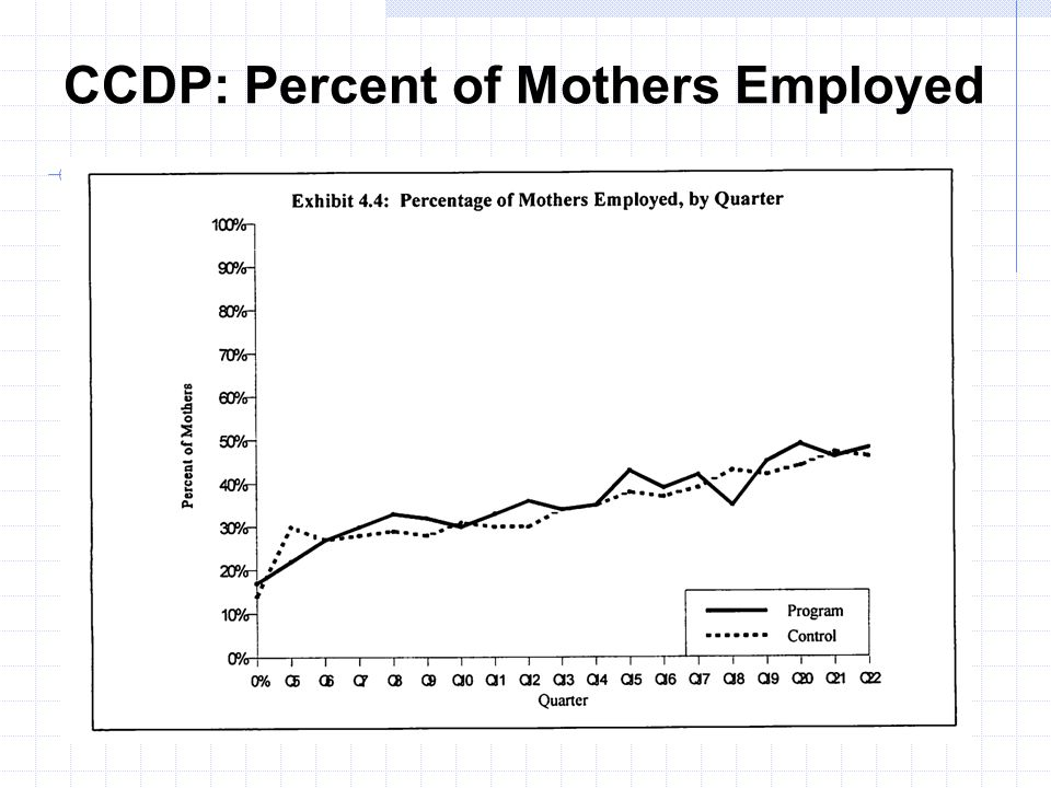 CCDP: Percent of Mothers Employed