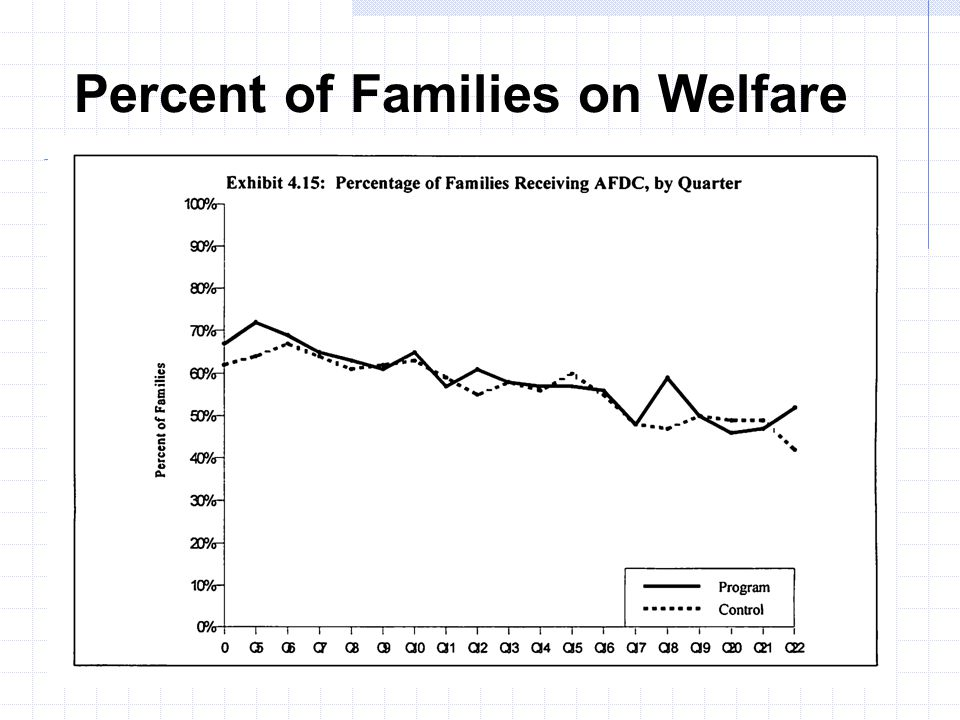 Percent of Families on Welfare