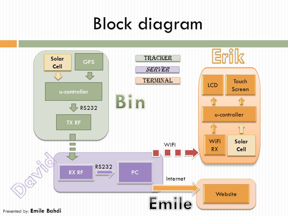 Block diagram PC RX RF Solar Cell Solar Cell WiFi RS232 GPS u-controller TX RF RS232 Internet Tracker Server Terminal Solar Cell Solar Cell Presented
