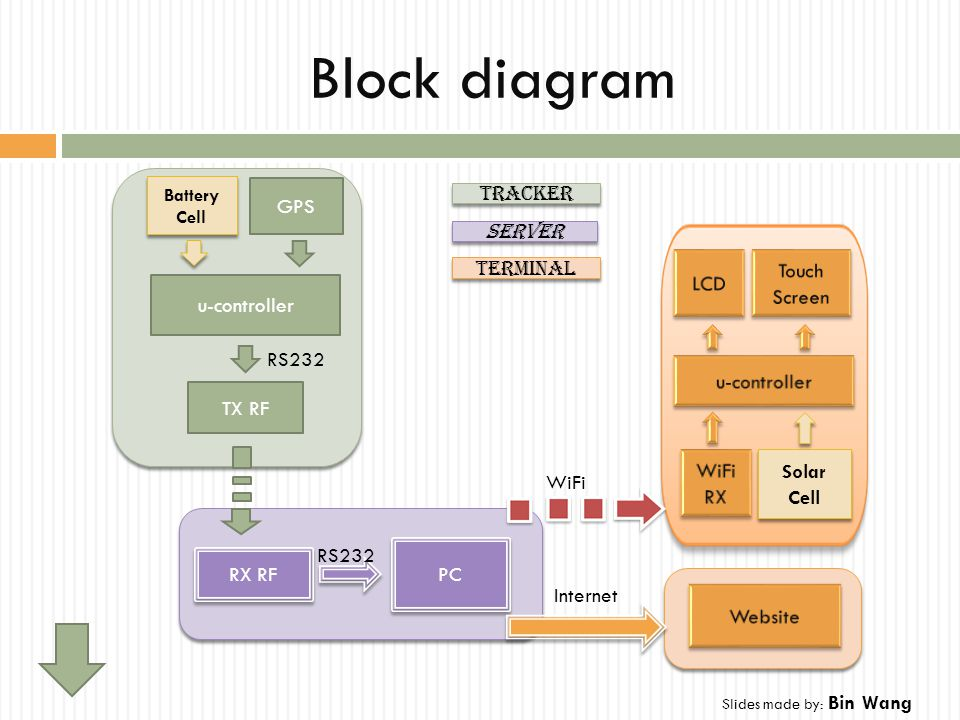 Block diagram PC RX RF Solar Cell Solar Cell WiFi RS232 GPS u-controller TX RF RS232 Internet Tracker Server Terminal Battery Cell Slides made by: Bin