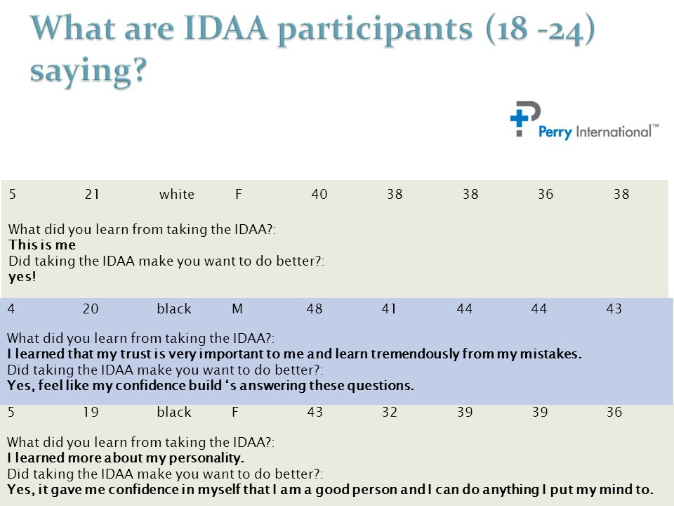 521whiteF4038 3638 What did you learn from taking the IDAA?: This is me Did taking the IDAA make you want to do better?: yes! 519blackF433239 36 What