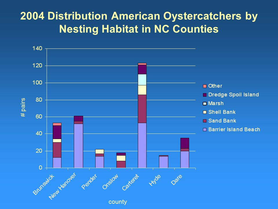 2004 Distribution American Oystercatchers by Nesting Habitat in NC Counties # pairs county