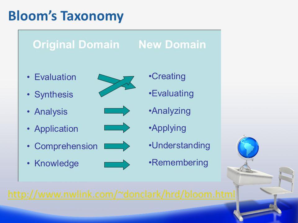 Bloom's Taxonomy http://www.nwlink.com/~donclark/hrd/bloom.html