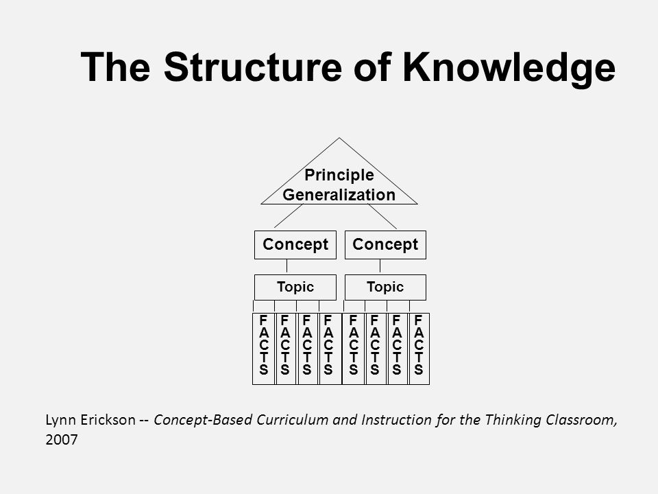 The Structure of Knowledge Concept Topic Principle Generalization FACTSFACTS FACTSFACTS FACTSFACTS FACTSFACTS FACTSFACTS FACTSFACTS FACTSFACTS FACTSFACTS Lynn Erickson -- Concept-Based Curriculum and Instruction for the Thinking Classroom, 2007
