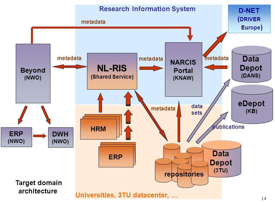 Universities, 3TU datacenter, … Research Information System Beyond (NWO) NL-RIS (Shared Service) NARCIS Portal (KNAW) ERP (NWO) DWH (NWO) D-NET ( DRIV