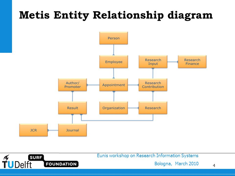 4 Eunis workshop on Research Information Systems Bologna, March 2010 Metis Entity Relationship diagram 4