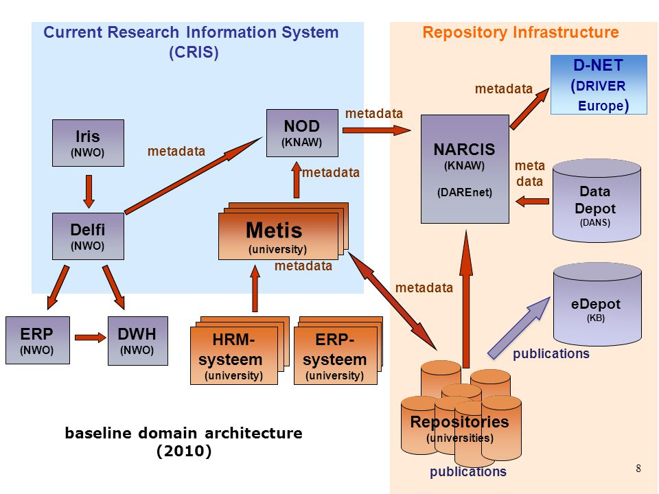Repository Infrastructure Current Research Information System (CRIS) Delfi (NWO) Metis (university) Repositories (universities) NARCIS (KNAW) (DAREnet) NOD (KNAW) ERP- systeem (university) HRM- systeem (university) Iris (NWO) ERP (NWO) DWH (NWO) D-NET ( DRIVER Europe ) baseline domain architecture (2010) eDepot (KB) metadata publications metadata publications Data Depot (DANS) meta data metadata 8