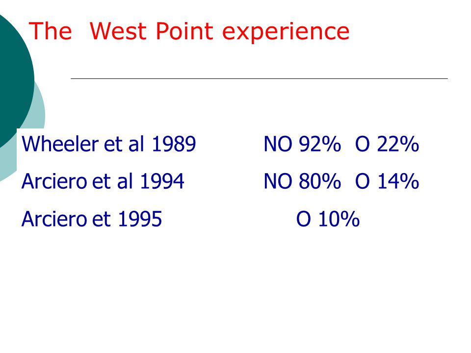 Wheeler et al 1989 NO 92% O 22% Arciero et al 1994 NO 80% O 14% Arciero et 1995 O 10% The West Point experience
