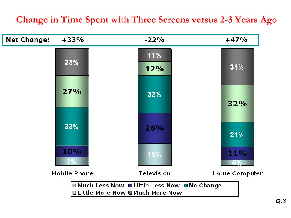 Change in Time Spent with Three Screens versus 2-3 Years Ago Net Change: +33% -22% +47% Q.3