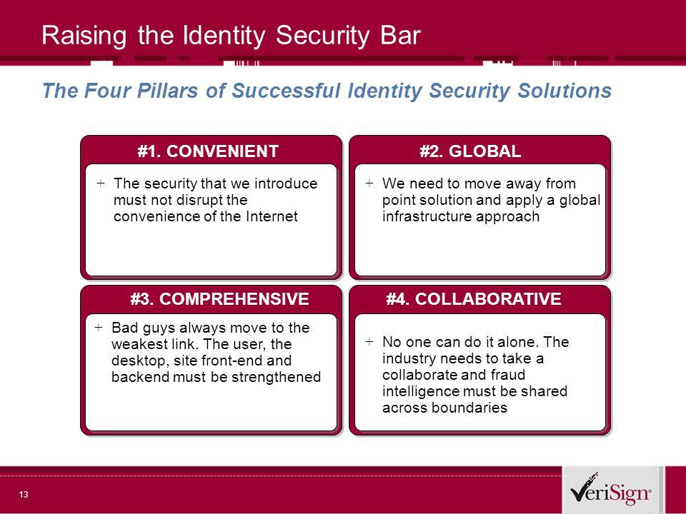 13 Raising the Identity Security Bar #4. COLLABORATIVE#3.