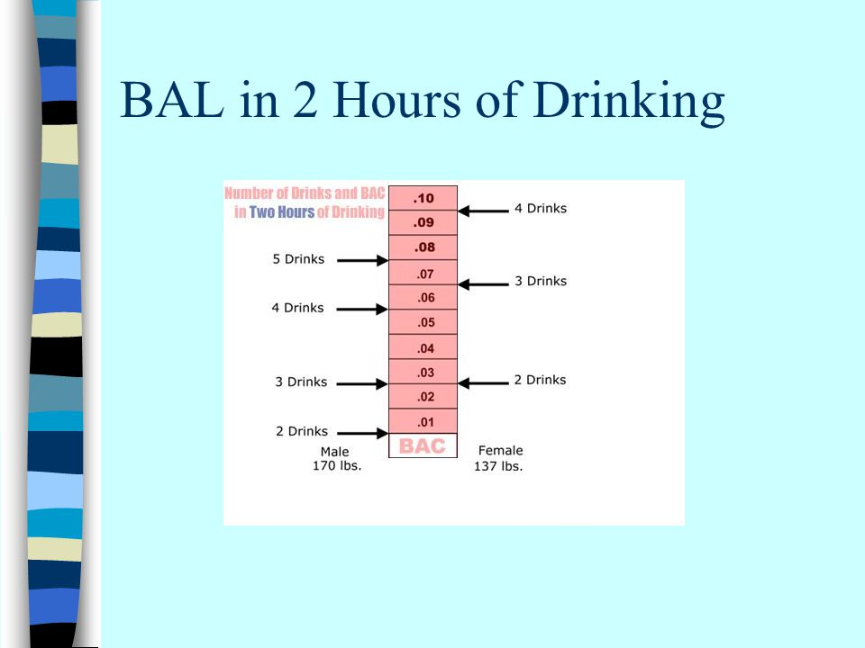 BAL in 2 Hours of Drinking