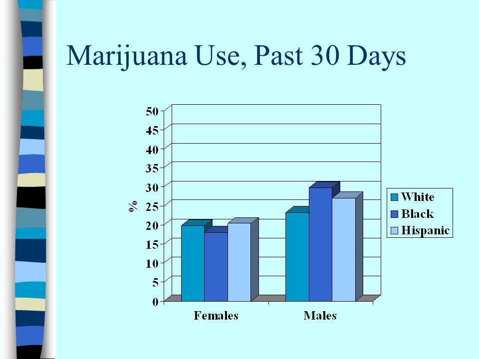 Marijuana Use, Past 30 Days