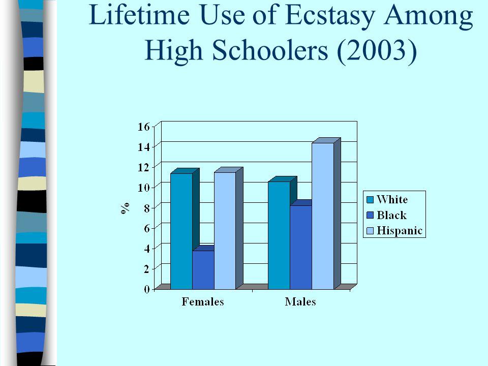 Lifetime Use of Ecstasy Among High Schoolers (2003)
