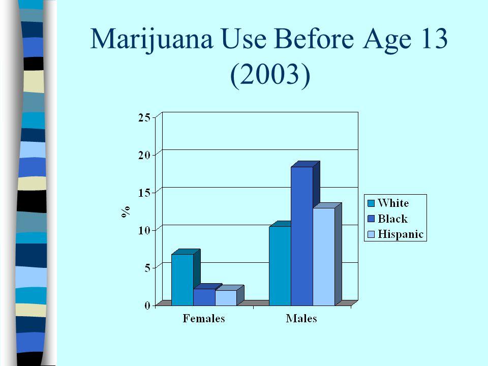 Marijuana Use Before Age 13 (2003)