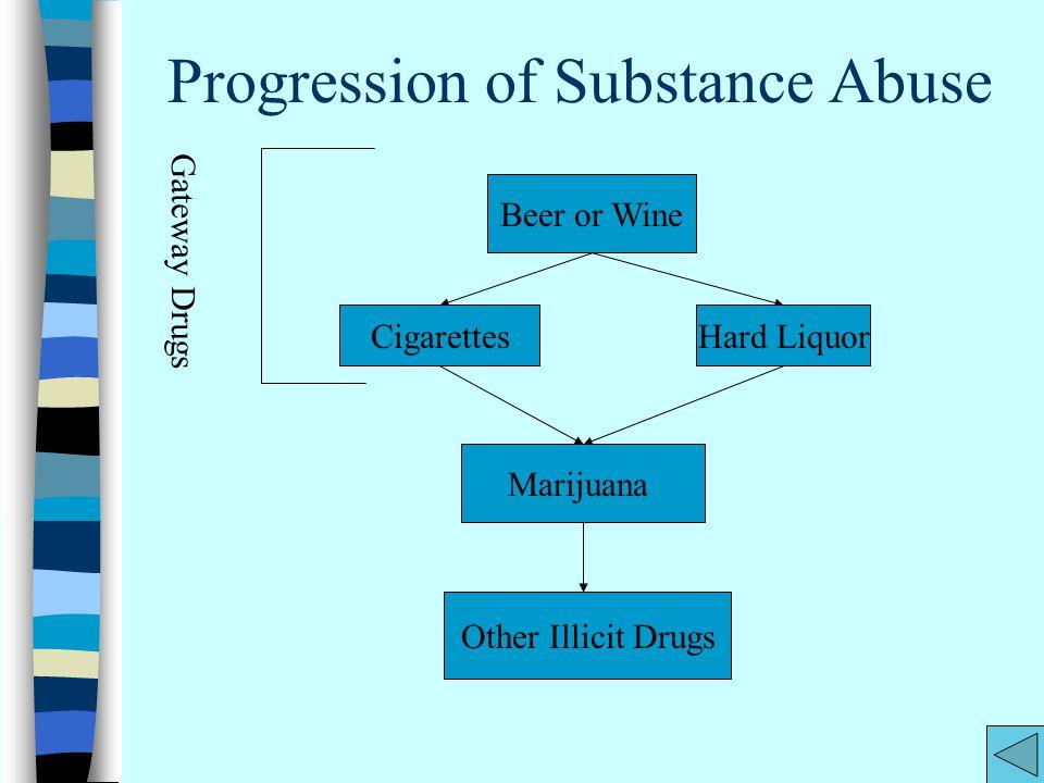Progression of Substance Abuse Other Illicit Drugs Beer or Wine CigarettesHard Liquor Marijuana Gateway Drugs
