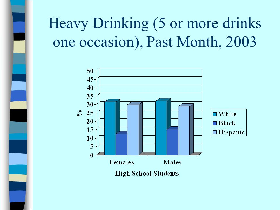 Heavy Drinking (5 or more drinks one occasion), Past Month, 2003