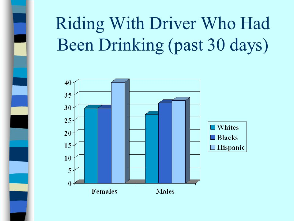 Riding With Driver Who Had Been Drinking (past 30 days)