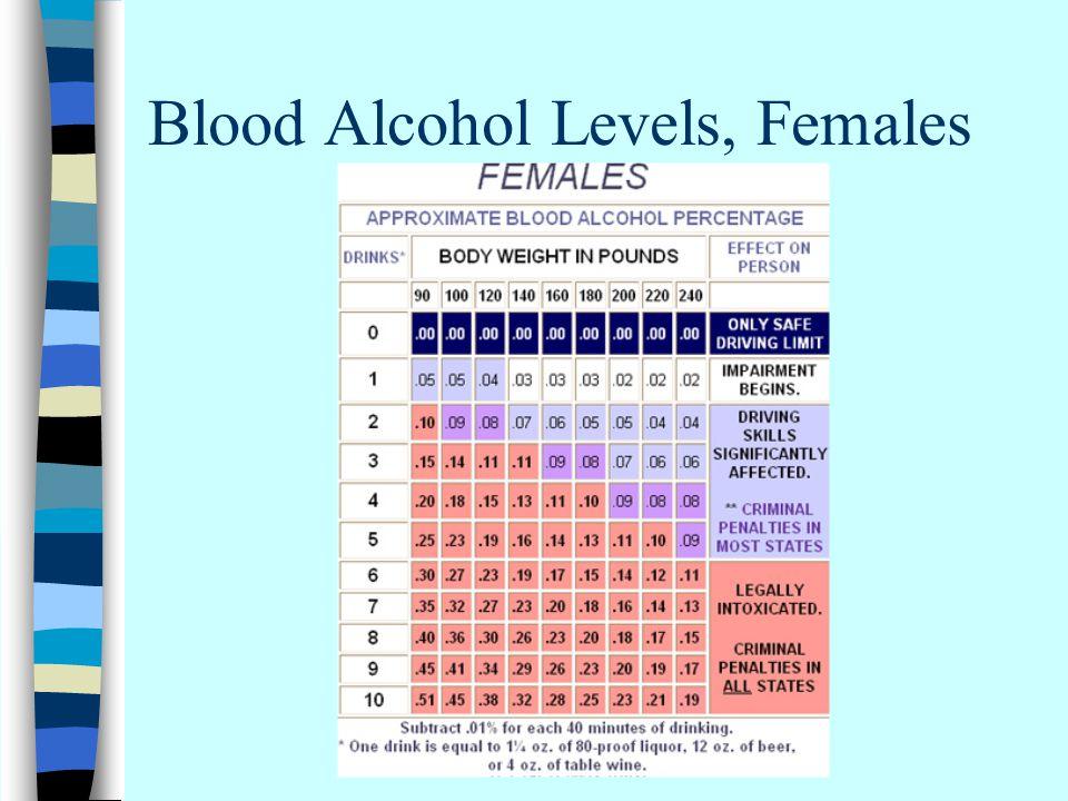 Blood Alcohol Levels, Females