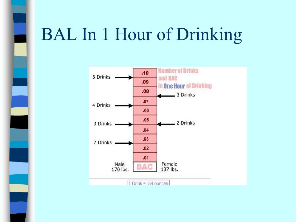 BAL In 1 Hour of Drinking