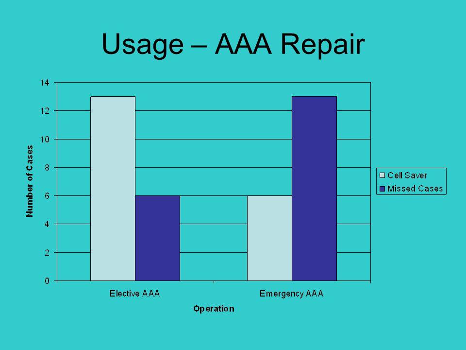 Usage – AAA Repair