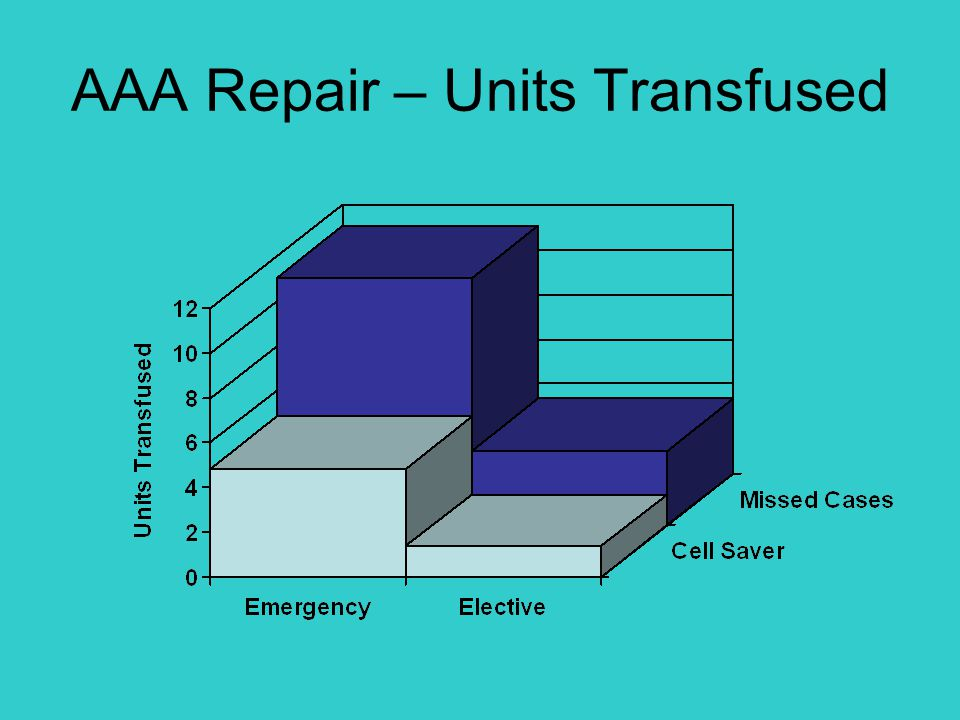 AAA Repair – Units Transfused