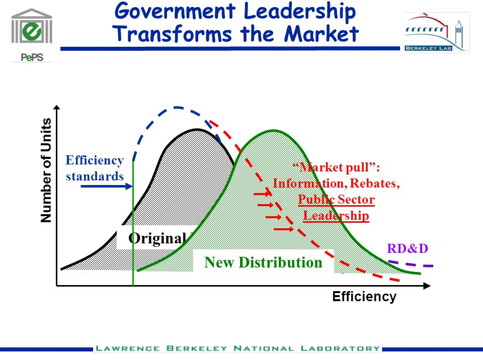 RD&D Government Leadership Transforms the Market Original Distribution Efficiency Number of Units New Distribution Market pull : Information, Rebates, Public Sector Leadership Efficiency standards