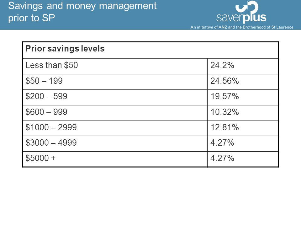 Savings and money management prior to SP Prior savings levels Less than $5024.2% $50 – 19924.56% $200 – 59919.57% $600 – 99910.32% $1000 – 299912.81% $3000 – 49994.27% $5000 +4.27%