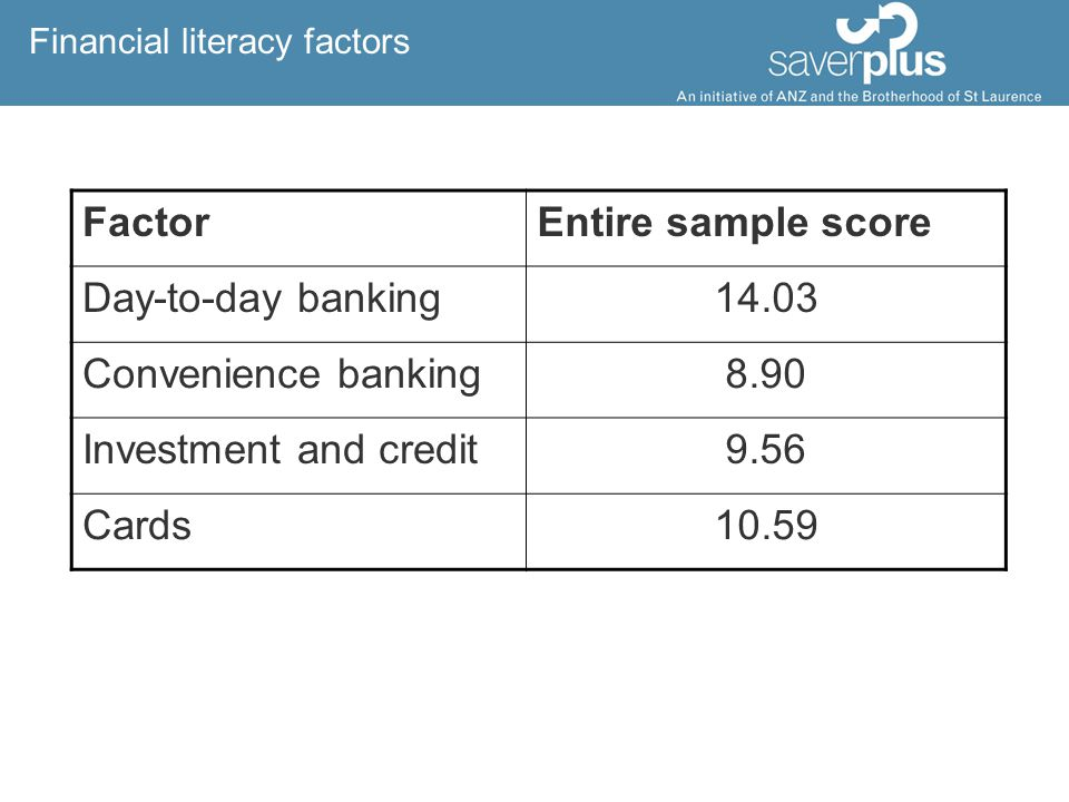 Financial literacy factors FactorEntire sample score Day-to-day banking14.03 Convenience banking8.90 Investment and credit9.56 Cards10.59