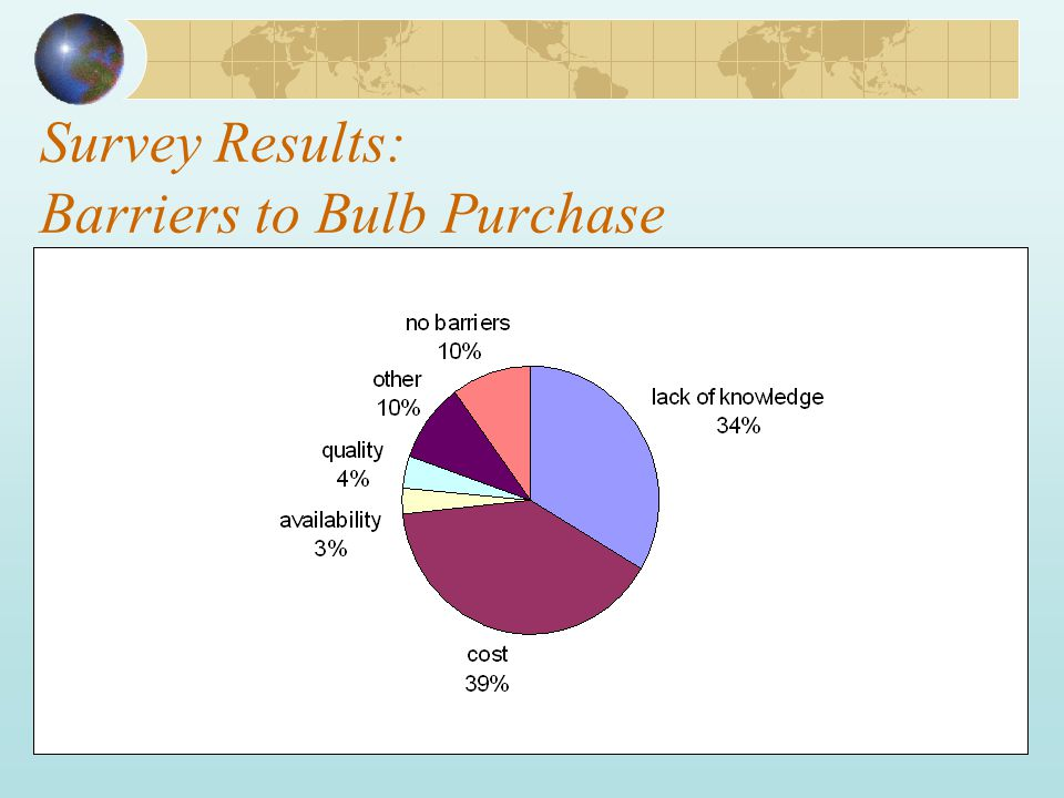Survey Results: Barriers to Bulb Purchase