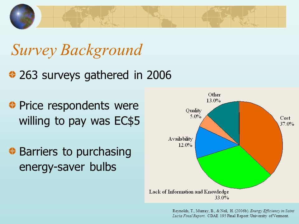 Survey Background 263 surveys gathered in 2006 Price respondents were willing to pay was EC$5 Barriers to purchasing energy-saver bulbs Reynolds, T., Murray, B., & Neil, H.