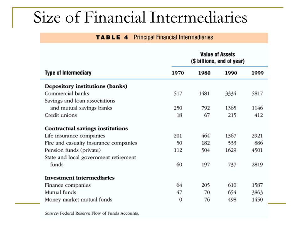 Size of Financial Intermediaries
