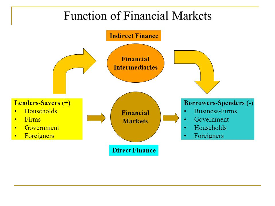 Function of Financial Markets Lenders-Savers (+) Households Firms Government Foreigners Financial Markets Borrowers-Spenders (-) Business-Firms Government Households Foreigners Direct Finance Indirect Finance Financial Intermediaries