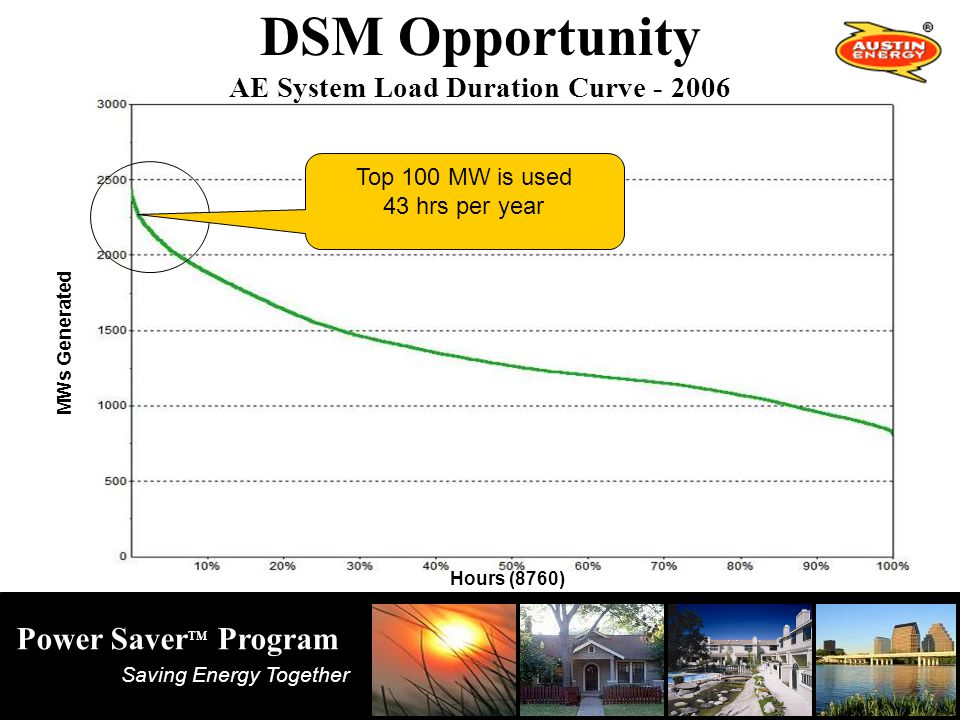 Saving Energy Together Power Saver TM Program Top 100 MW is used 43 hrs per year DSM Opportunity AE System Load Duration Curve - 2006 MWs Generated Hours (8760)
