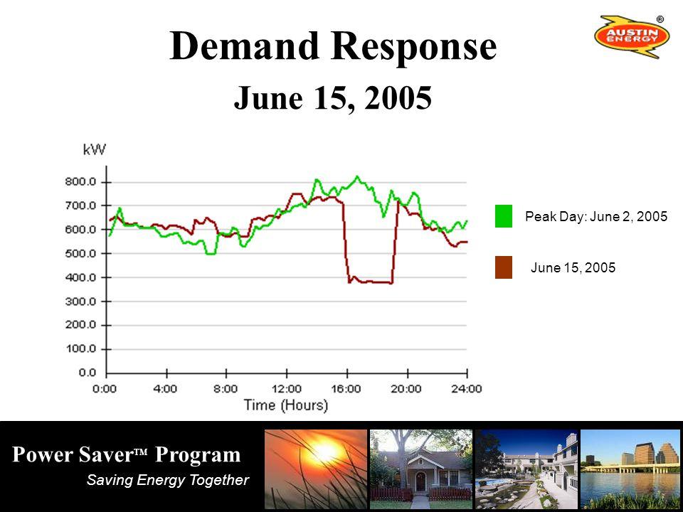 Saving Energy Together Power Saver TM Program Peak Day: June 2, 2005 Demand Response June 15, 2005