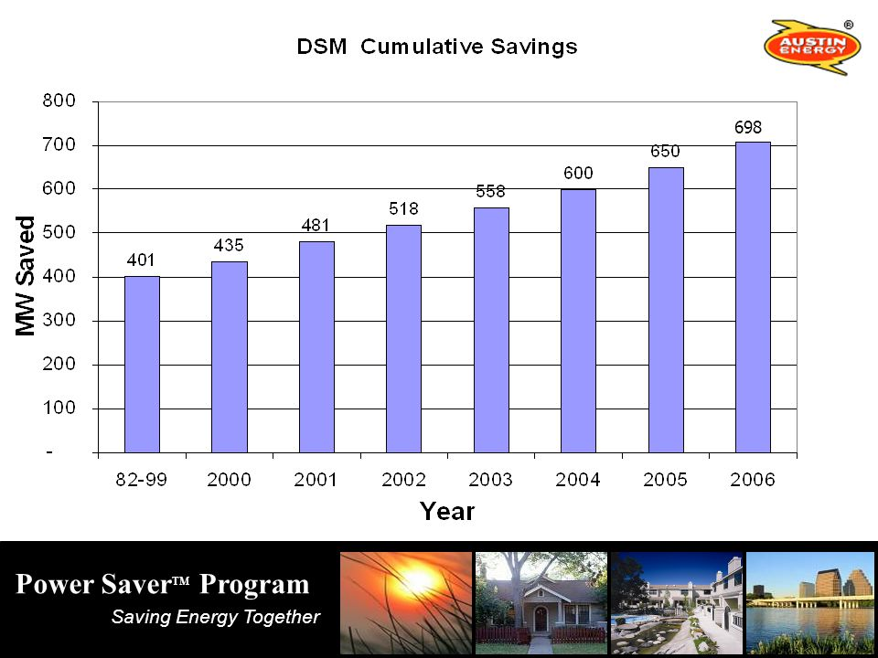 Saving Energy Together Power Saver TM Program KW Savings Calculation Example Calculation: Replace a standard 3-lamp T12 fluorescent fixture = 112 Watts* with a new 3-lamp T8 fluorescent fixture = 75 Watts* ( 112 watts – 75 watts) = 37 watts of energy saved per fixture.