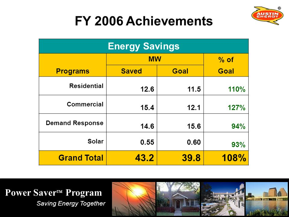 Saving Energy Together Power Saver TM Program FY 2006 Achievements Energy Savings MW % of ProgramsSavedGoal Residential % Commercial % Demand Response % Solar % Grand Total %