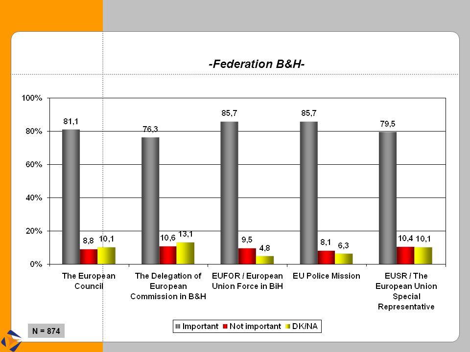 -Federation B&H- N = 874
