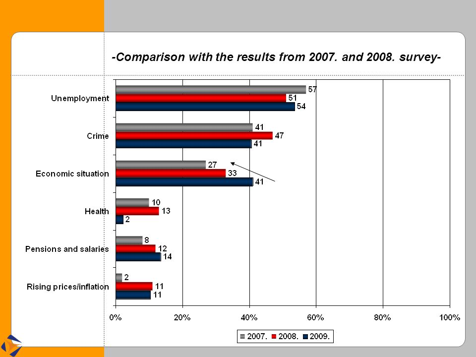 -Comparison with the results from 2007. and 2008. survey-