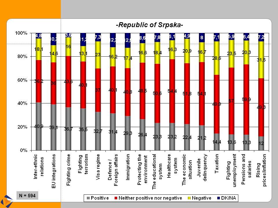 -Republic of Srpska- N = 594