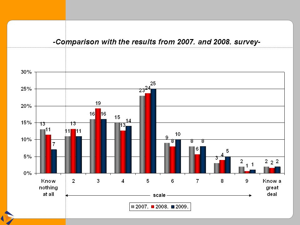 -Comparison with the results from 2007. and 2008. survey- scale