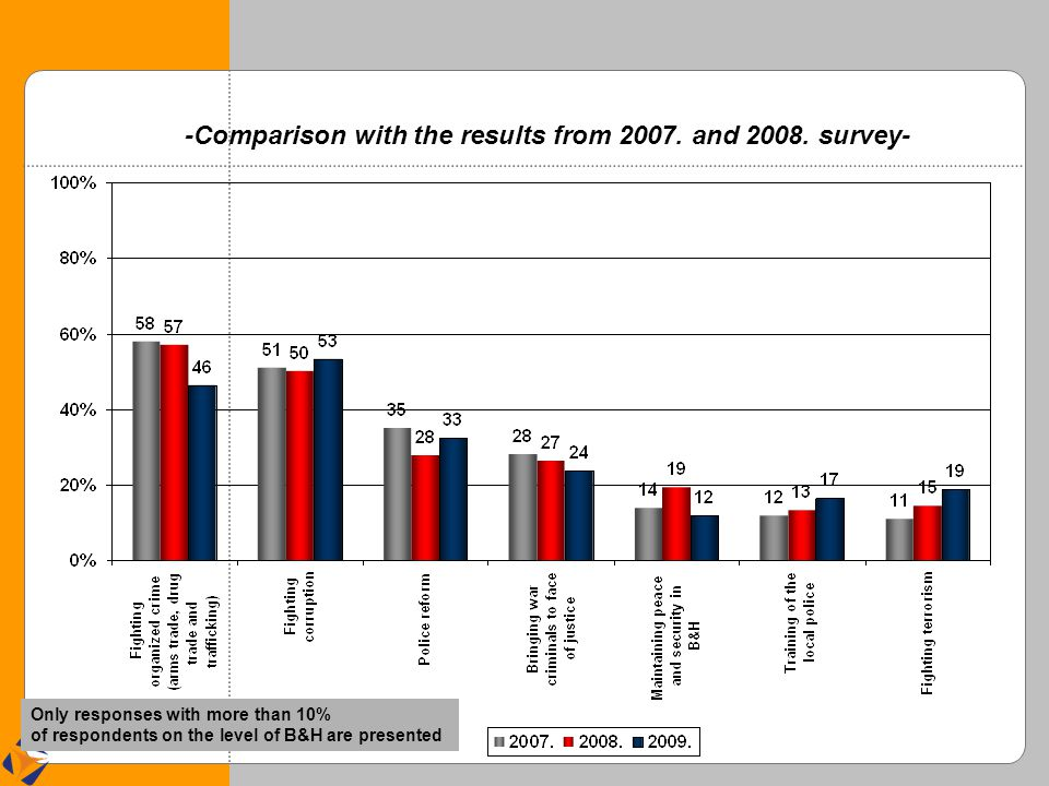 -Comparison with the results from 2007. and 2008.